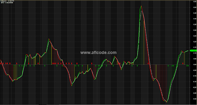 MACD Crossover Perfect Histogram Trading