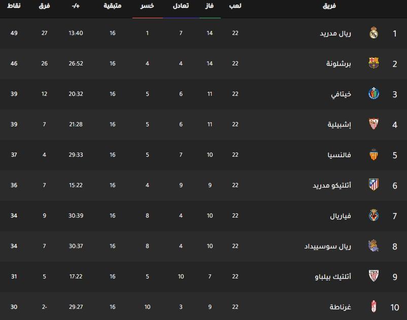 جدول ترتيب فرق الدوري الإسباني اليوم بتاريخ 3-2-2020