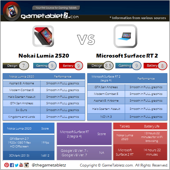 Nokia Lumia 2520 vs Microsoft Surface RT 2 benchmarks and gaming performance
