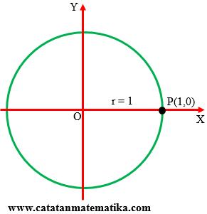 Nilai-Perbandingan-Trigonometri-Sudut-0-Derajat