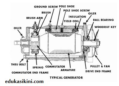 bagian bagian generator