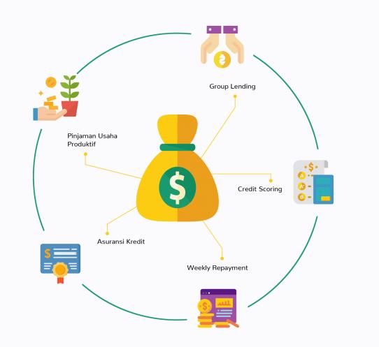 Cara Investasi di Platform Fintec Peer to Peer Lending