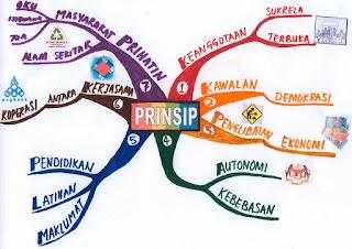 7 prinsip koperasi