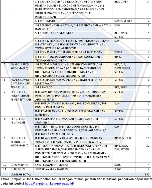 Rekrutmen Lowongan Kerja CPNS Kementerian Keuangan Tingkat ...