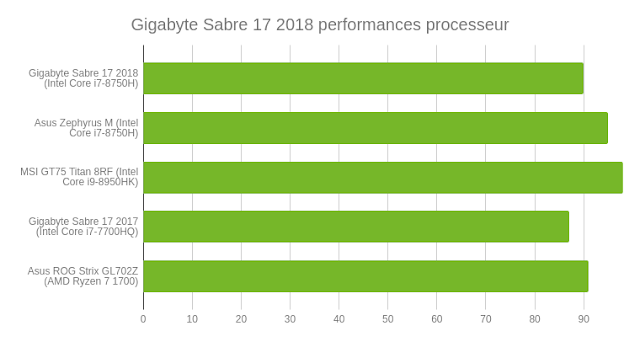 Gigabyte Saber 17: A poorly controlled gaming PC?