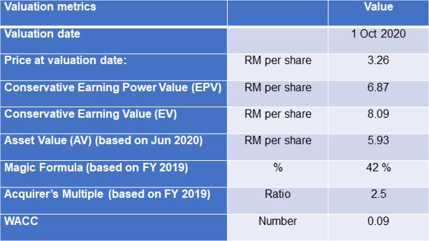Petron Malaysia Valuation table