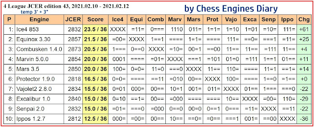 Chess Engines Diary - Tournaments 2021 - Page 3 2021.02.10.4LeagueJCER.ed43