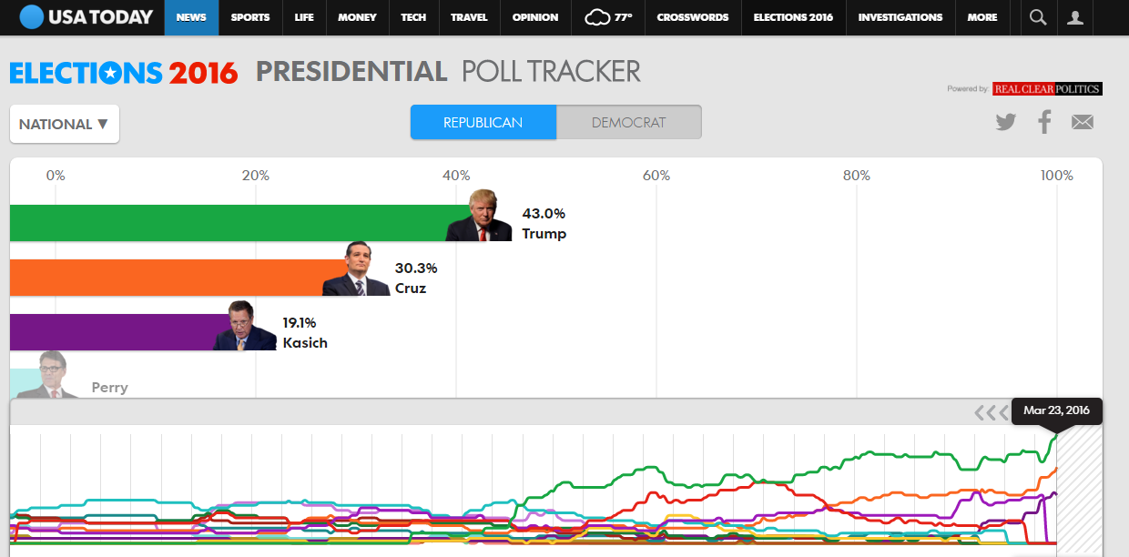 pages interactives poll tracker