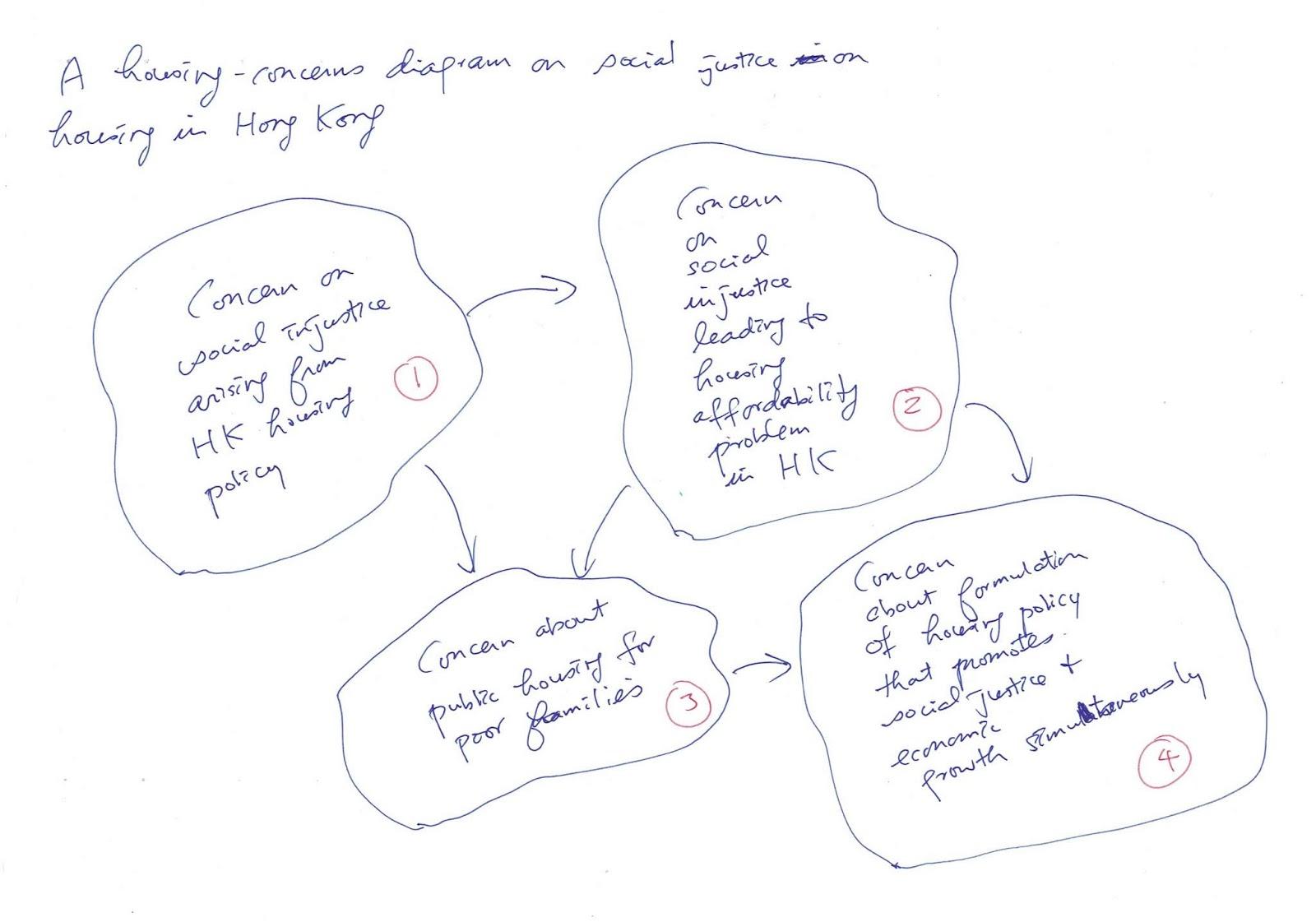 diagram 1: a housing-concerns diagram [level 0]