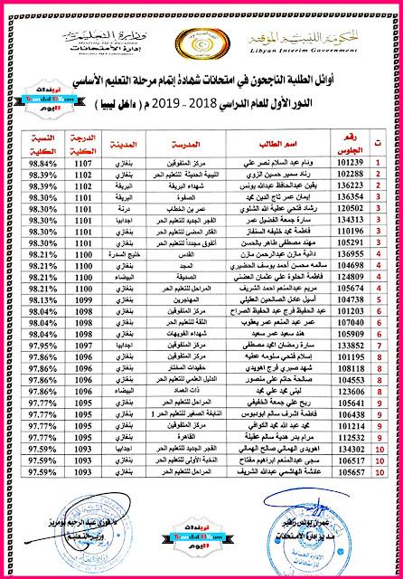 أوائل الطلبة الناجحون في إمتحانات شهادة إتمام مرحلة التعليم الأساسي الدور الأول للعام 2018 - 2019 داخل ليبيا