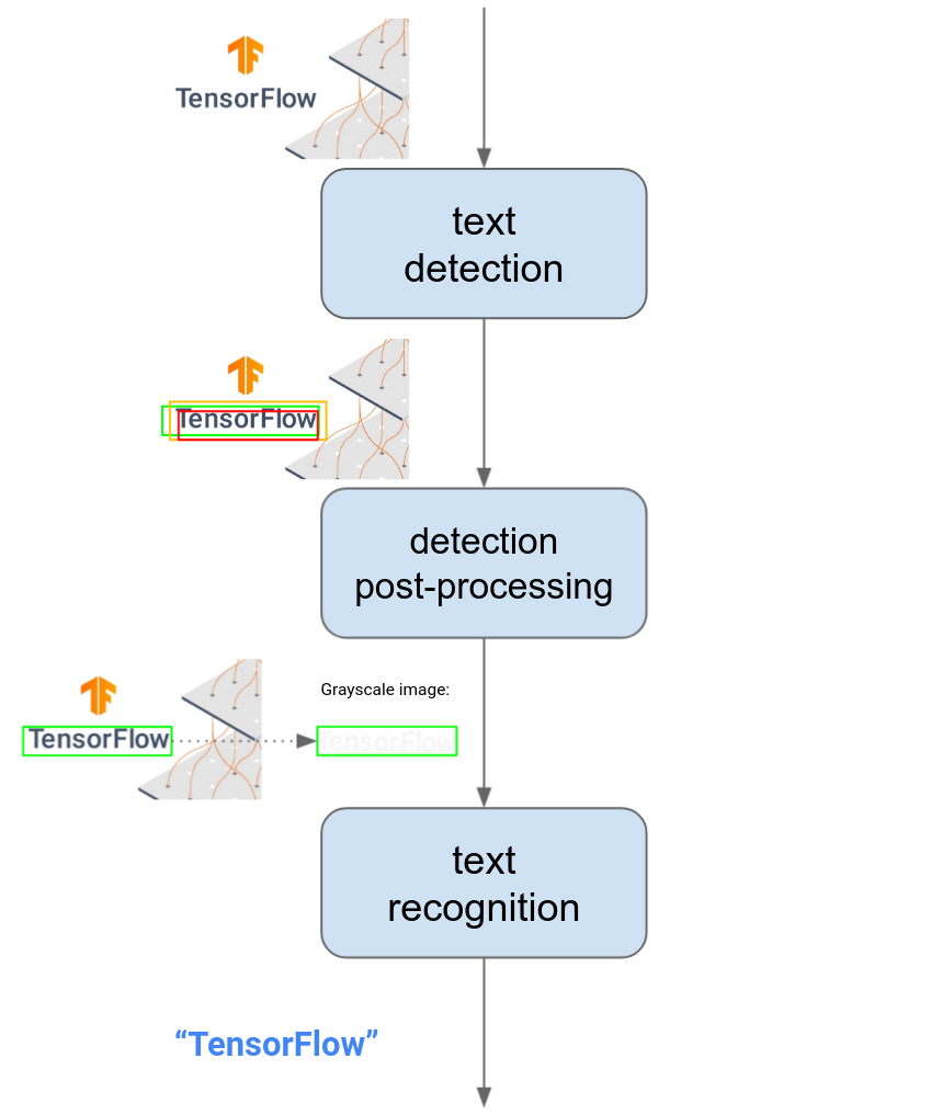 OCR pipeline from text detection, perspective transformation, to recognition