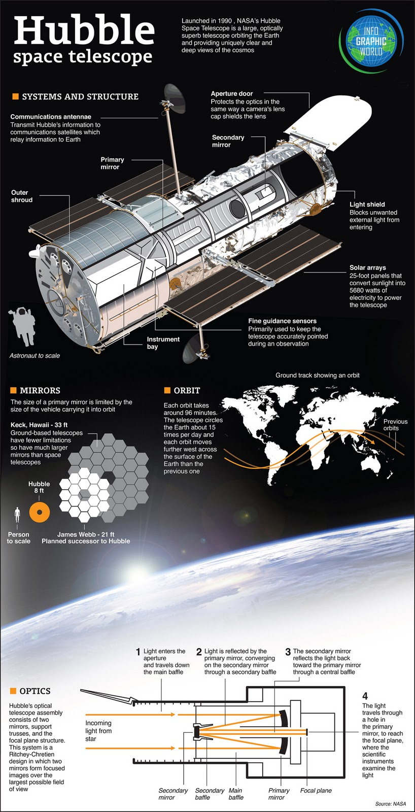 Suburban spaceman NASA Hubble Space Telescope HST