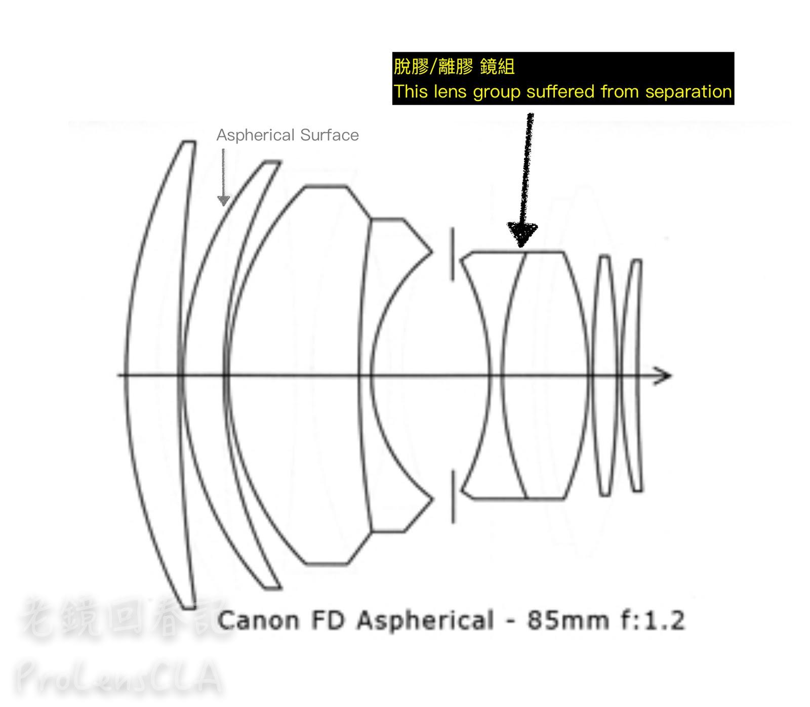 老鏡回春記 專業鏡頭維修服務 Old Manual Focus Lens Repair & CLA: CANON
