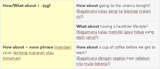 Materi Bahasa Inggris Kelas 12 - Making Suggestion