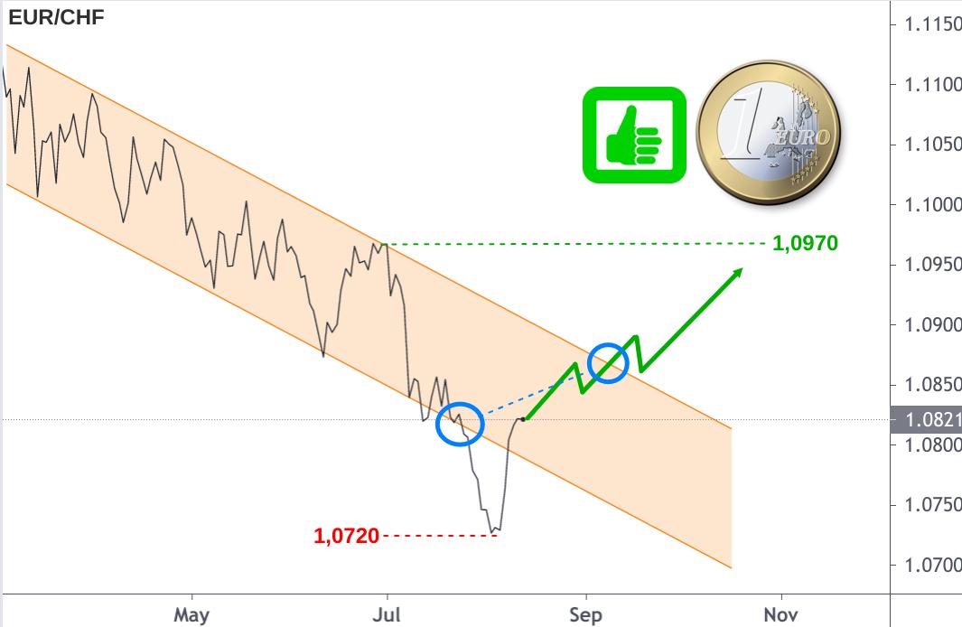 EUR/CHF-Kurs August 2021 mit Prognose Kursentwicklung September