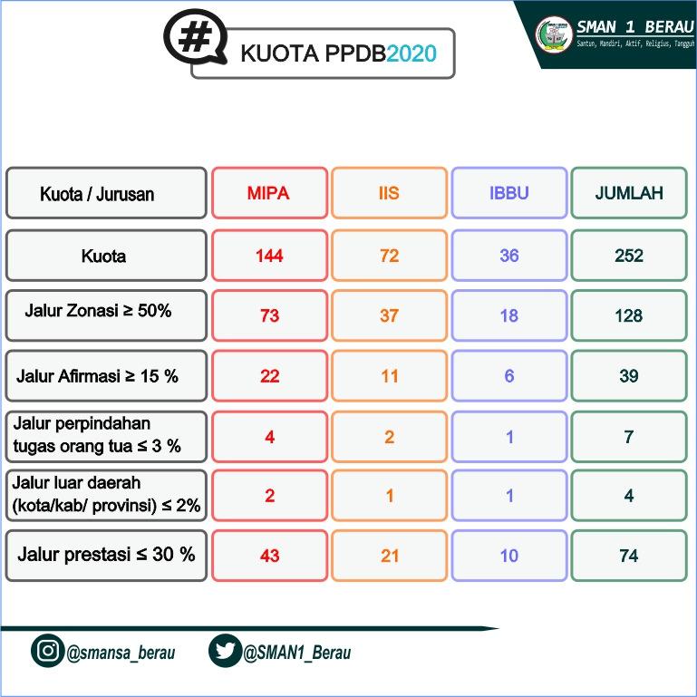 Jadwal Pelaksanaan PPDB 2020/2021 / SMAN 1 Berau