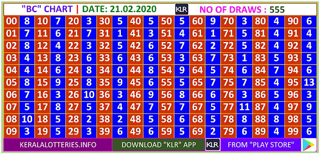 Kerala Lottery Winning Number Daily Trending Ans Pending  BC  chart  on  21.02.2020