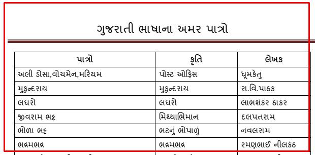 Gujarati Sahitya Na Amar Patro For Competitie Exam
