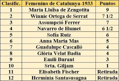 Clasificación final del II Campeonato Femenino de Ajedrez de Catalunya 1933