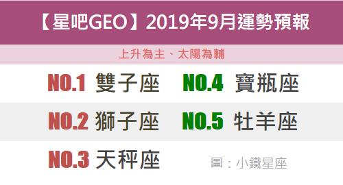 【摘星工廠GEO】2019年9月運勢預報