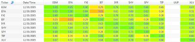 2005 250 day correlation between ETFs: EEM, EFA, FXI, IEF, IYR, SHY, SPY, TIP, UUP, and XLV