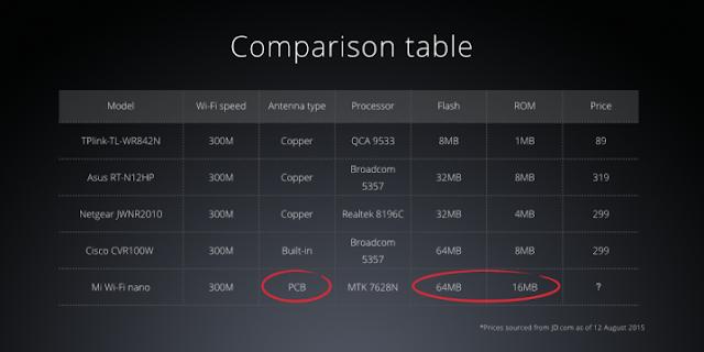 Xiaomi Mi Wifi Nano - Especificações técnicas