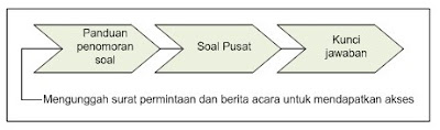 Mekanisme Akses Soal USBN Pusat dan Kelengkapannya Tahun 2018