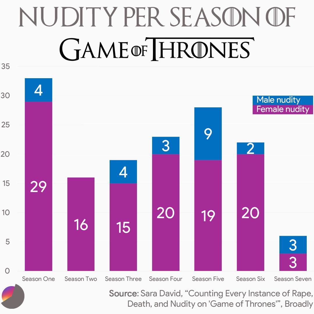 Nudity per Season of Game of Thrones