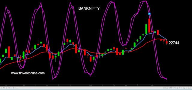 banknifty share price www.finvestonline.com