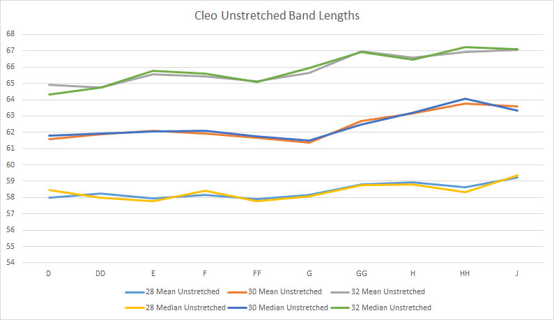 Line chart showing Cleo's unstretched band lengths in D-J cups in 28, 30 and 32 bands