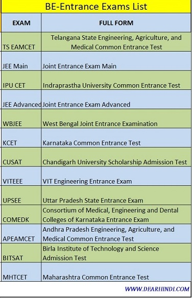 be Entrance exams in india