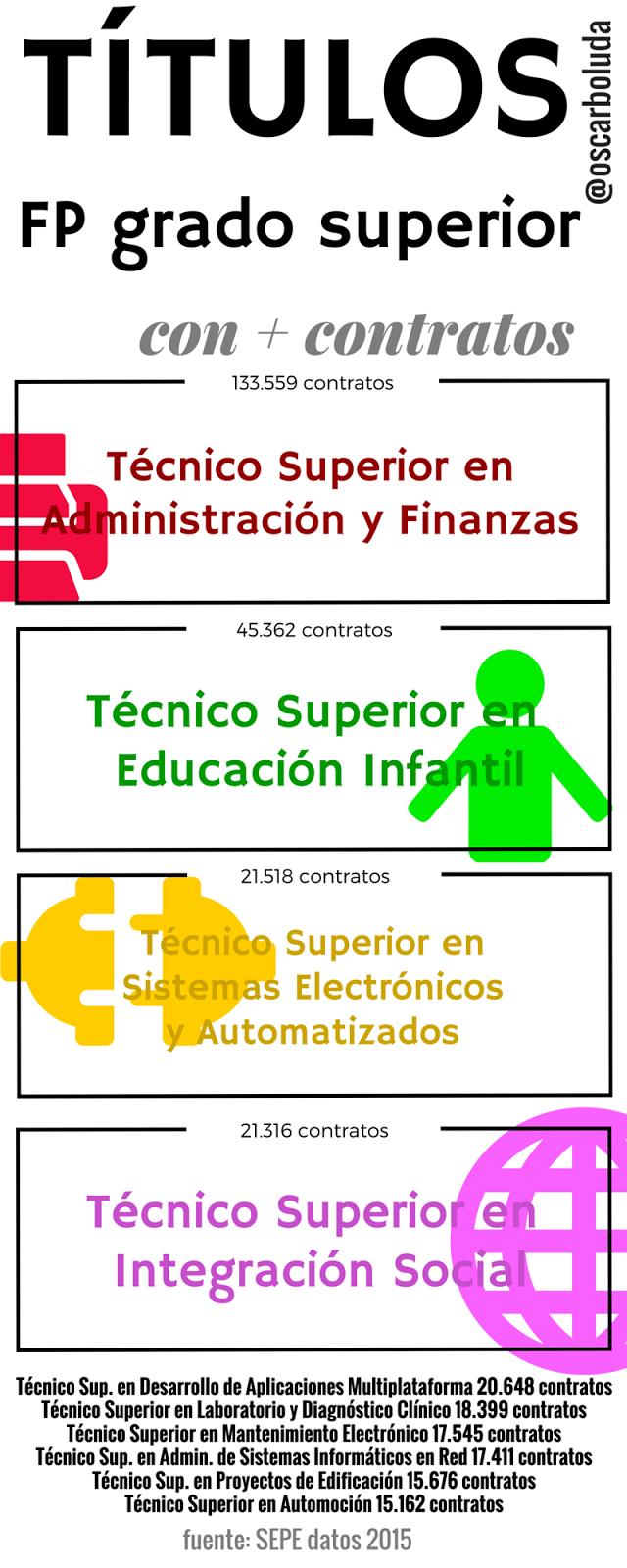 ciclos grado superior más empleo fp formación profesional