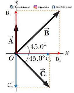 resultan 3vektor, resultan tiga vektor, resultan vektor, cara mencari resultan vektor, rumus resultan vektor, sudut apit vektor