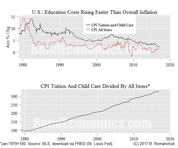 Chart: U.S. Tuition Component of CPI