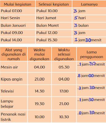 Jawaban-Kelas-3-Tema-6-Halaman-49-50-51-52-Subtema-1-Pembelajaran-6