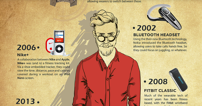 The History of Wearable Technology. #Infographic @staysourced #AI #IoT