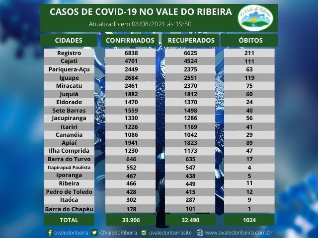 Vale do Ribeira soma 33.906 casos positivos, 32.490  recuperados e 1024 mortes do Coronavírus - Covid-19