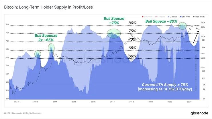Предложение LTH на графике прибыли/убытка