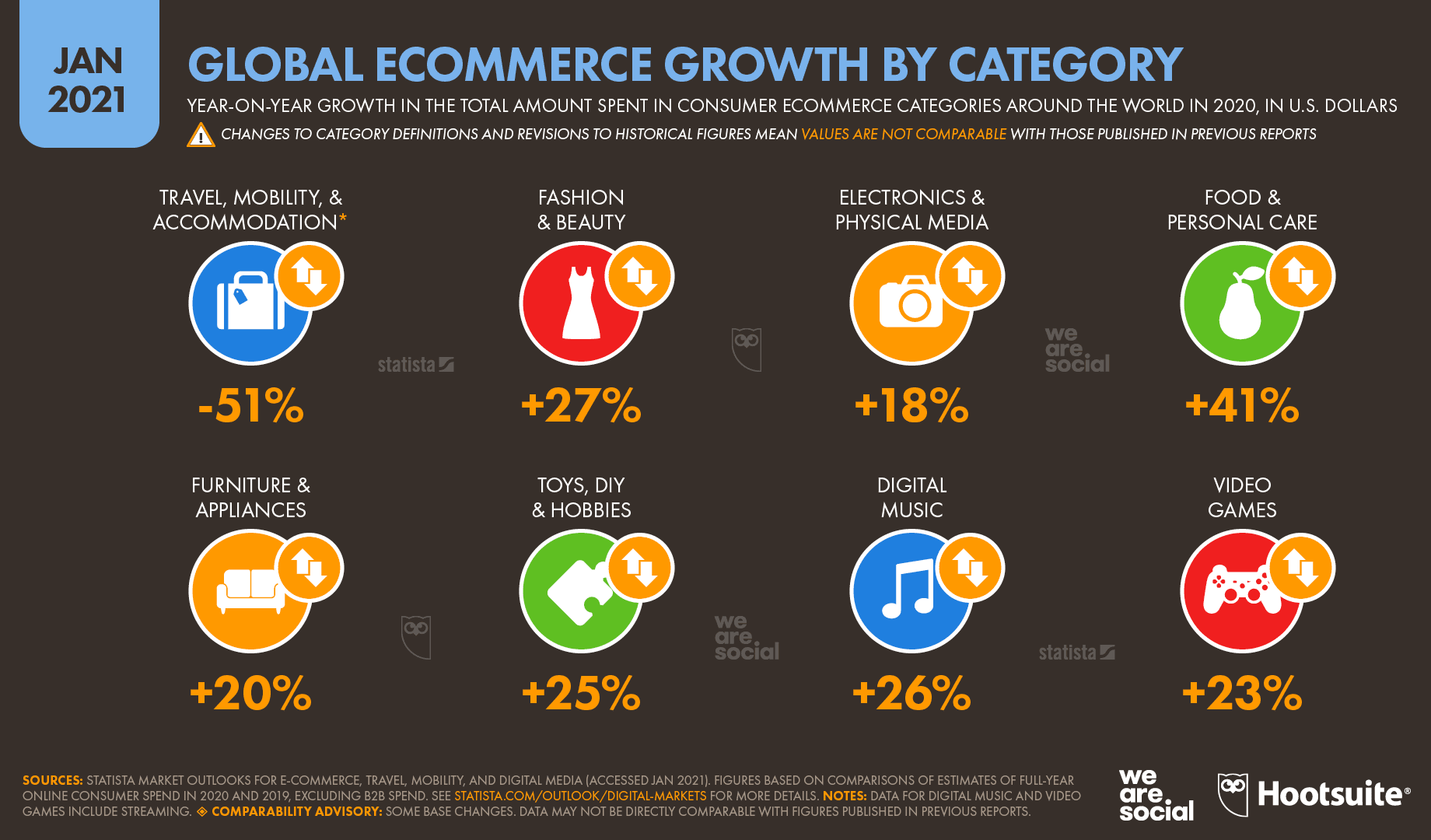 How The World Is Rapidly Adapting The eCommerce Trend As Per Reports /  Digital Information World