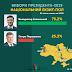 Второй тур выборов Президента Украины: за кого проголосовали жители Харьковщины