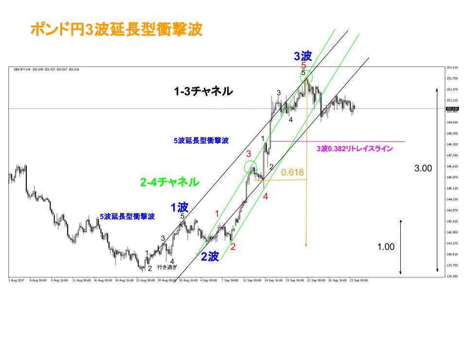 ポンド円FXチャート