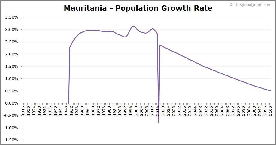 Mauritania  Population Growth Rate