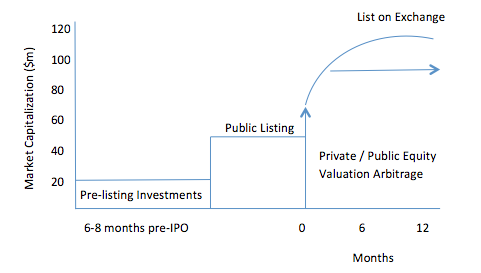 Pre ipo fund meaning