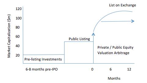 Negotiating pre-ipo stock options