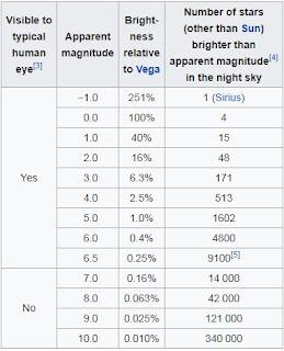 Apparent Magnitude