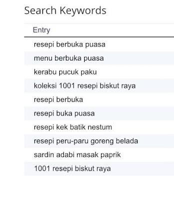 Pencapaian Pageviews Blog Wani Sukarno Hari Pertama Ramadan Cecah 17K