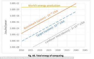 Развитие информационных технологий остановит … нехватка электроэнергии?!