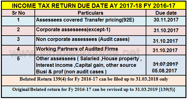 Due Date To File Income Tax Return Ay 2017 18 Fy 2016 17 Simple
