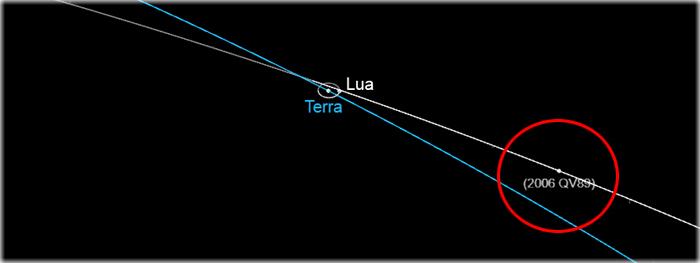 asteroide 2006 QV89 - chance de colisão