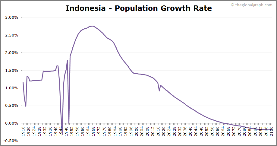 Indonesia  Population Growth Rate